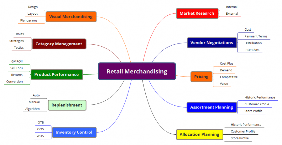 literature review on effective sales strategy for retail store Literature search strategy literature review sources referencing dealing with supervisor  a brief literature review on consumer buying behaviour  targeting members of society.